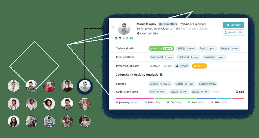 40,000+ high-quality DEV profiles