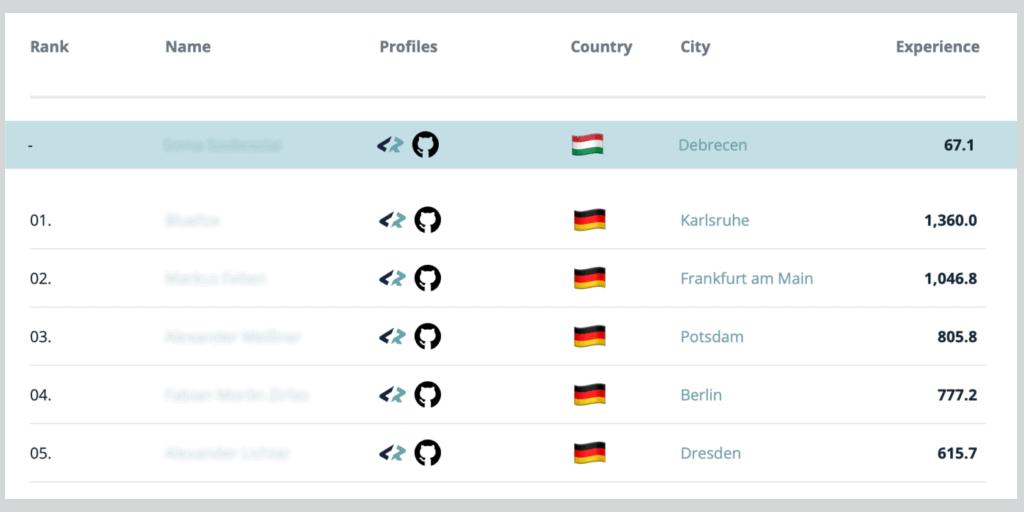 Developer Ranking